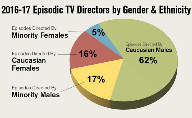 Dga 2016 17 Episodic Tv Director Diversity Report Employer Hiring