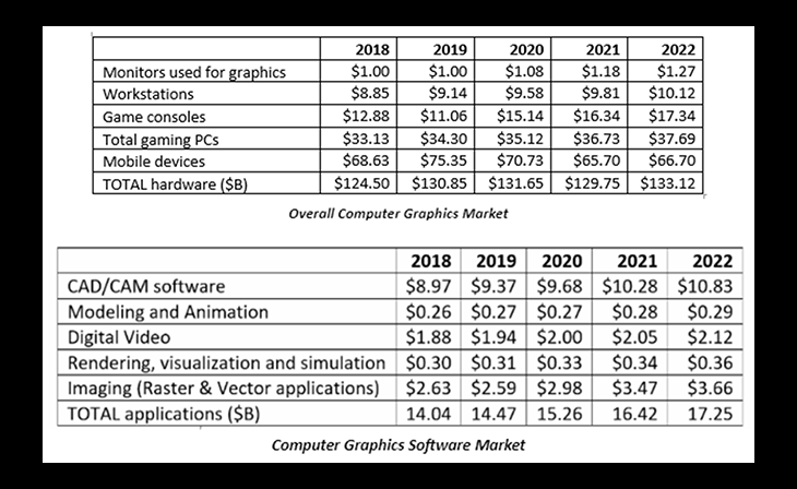 Overall Computer Graphics Market Projected To Grow To $150